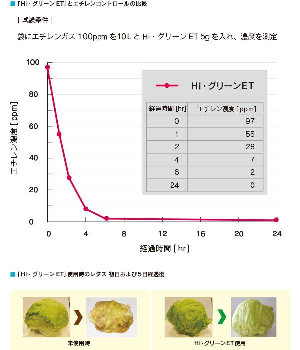 higreen-et-new